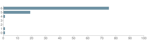Chart?cht=bhs&chs=500x140&chbh=10&chco=6f92a3&chxt=x,y&chd=t:75,19,1,0,0,1,1&chm=t+75%,333333,0,0,10|t+19%,333333,0,1,10|t+1%,333333,0,2,10|t+0%,333333,0,3,10|t+0%,333333,0,4,10|t+1%,333333,0,5,10|t+1%,333333,0,6,10&chxl=1:|other|indian|hawaiian|asian|hispanic|black|white